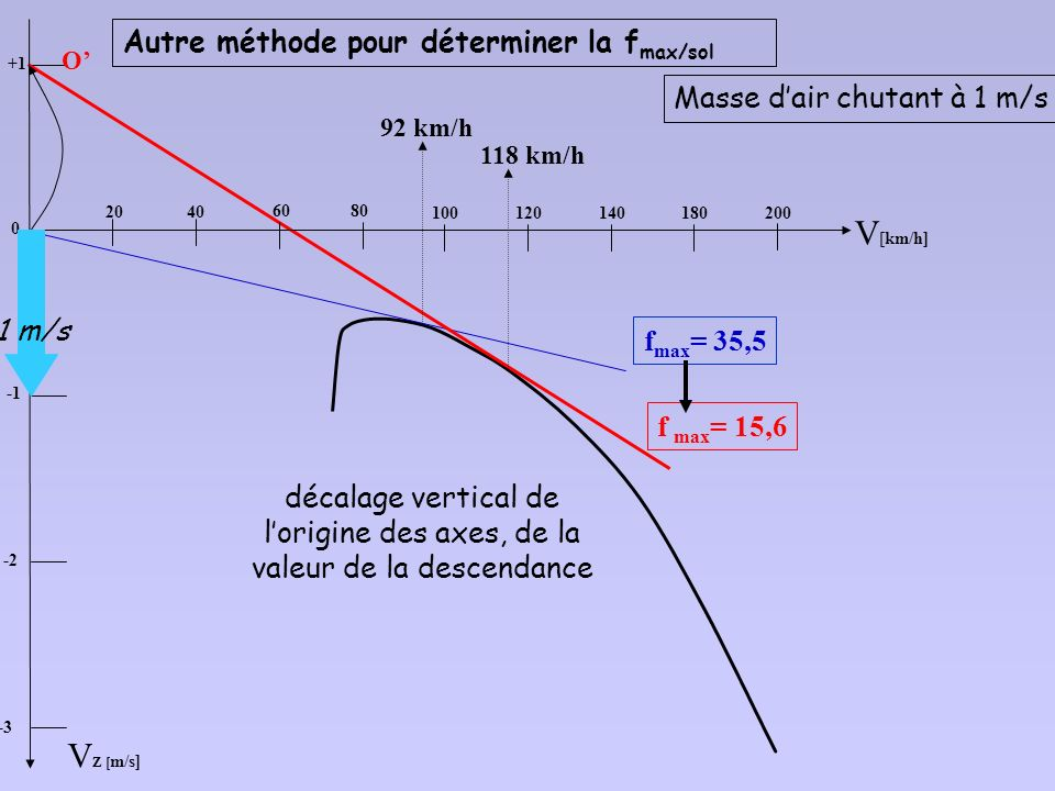 V[km/h] VZ [m/s] Autre méthode pour déterminer la fmax/sol